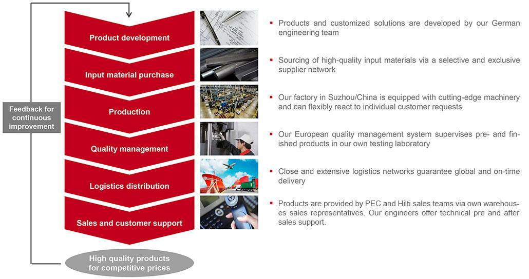 Supply Chain Pec Europe